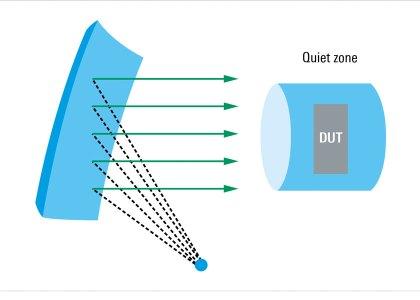 CATR_schematic_drawing_RGB-420x300 Da Rohde & Schwarz innovativa soluzione di test CATR per 5G nella gamma da 20 GHz a 87 GHz