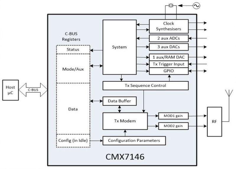 CMX7146, BPSK Wireless Data Modulator