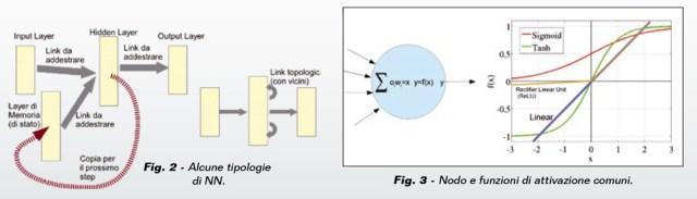 Fig2-3-640x183 Rivista #230: Arduino e le reti neurali