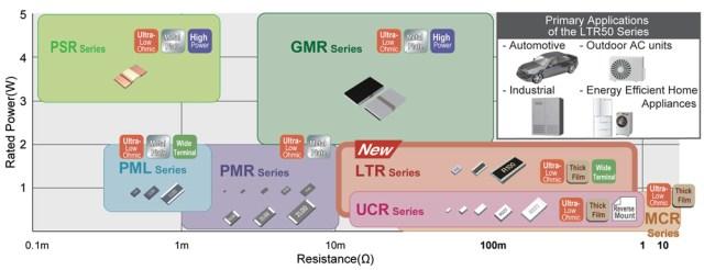 Figura2-7-640x246 LTR50, nuova serie di chip resistor a film spesso ad alta potenza e basso valore ohmico