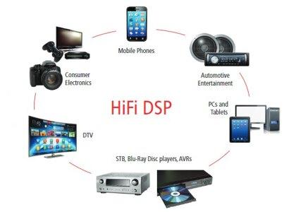HIFI_DSP-420x300 Cadence presenta il DSP Tensilica HiFi 5, la prima soluzione basata su Intelligenza Artificiale