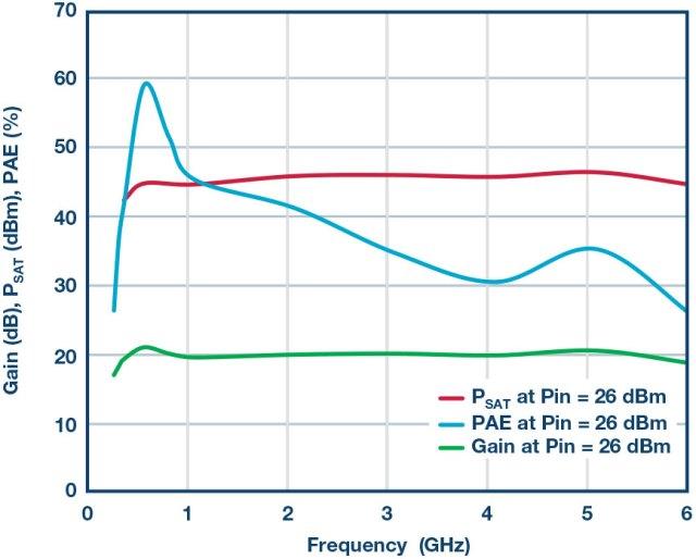 Immagine6-1-640x514 Il GaN rompe le barriere: largo agli amplificatori di potenza RF