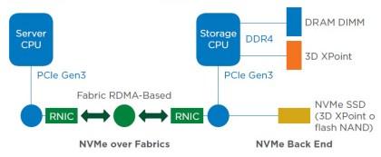 NVMe-420x173 Le tecnologie di memoria NVMe e NVMe-oF