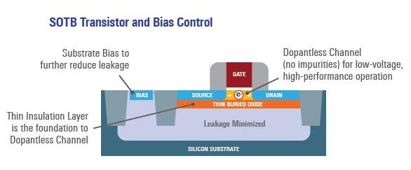 SOTB_technology Da Renesas la nuova tecnologia di processo SOTB per consumi a prova di Energy Harvesting