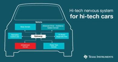 Gateway per l'automotive: il ponte tra i domini di comunicazione