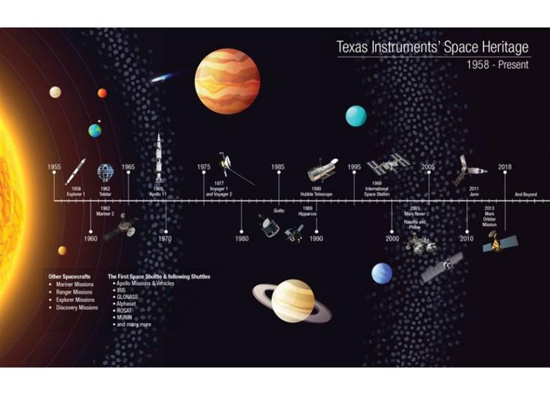 Un viaggio nello spazio con TI: dal 1958 ad oggi