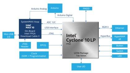 cyclone_10_lp_kit_diagram_interno-420x235 Workshop con Intel Cyclone 10 LP FPGA