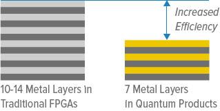 metal-layer-comparison Efinix promette di rivoluzionare la tecnologia FPGA