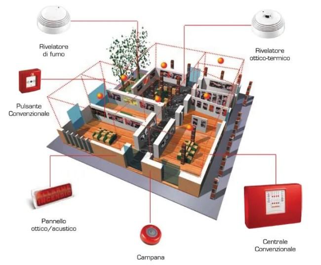 sistema antincendio Brescia