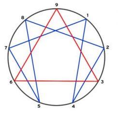enneagramma1