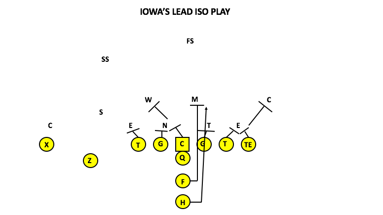Film Study: Why Iowa's Pro-Style Offense Remains Effective