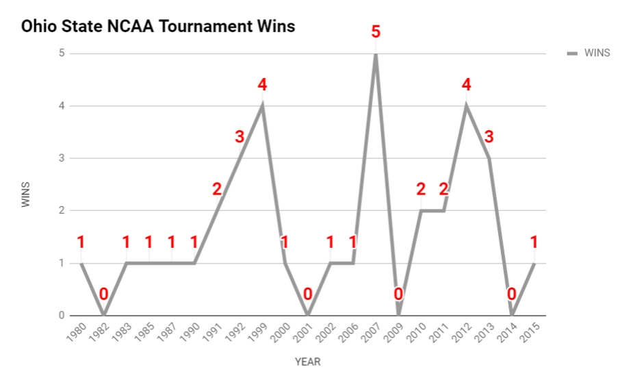 A Brief History of Ohio State Seeding in the Modern Era of