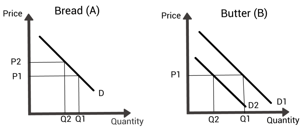 medium resolution of two supply and demand diagrams showing how the change in price of bread affects the demand for butter