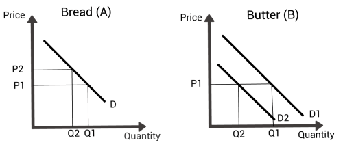 small resolution of two supply and demand diagrams showing how the change in price of bread affects the demand for butter