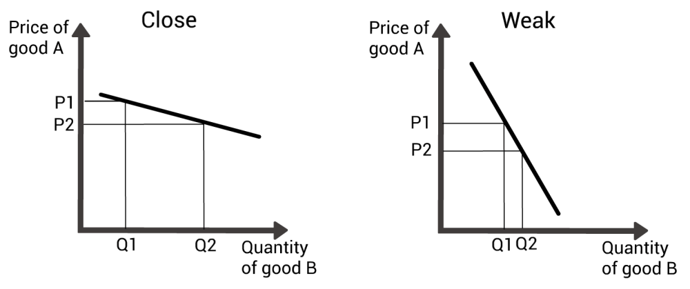 medium resolution of two graphs mapping out the price change of one good against the demand change for another