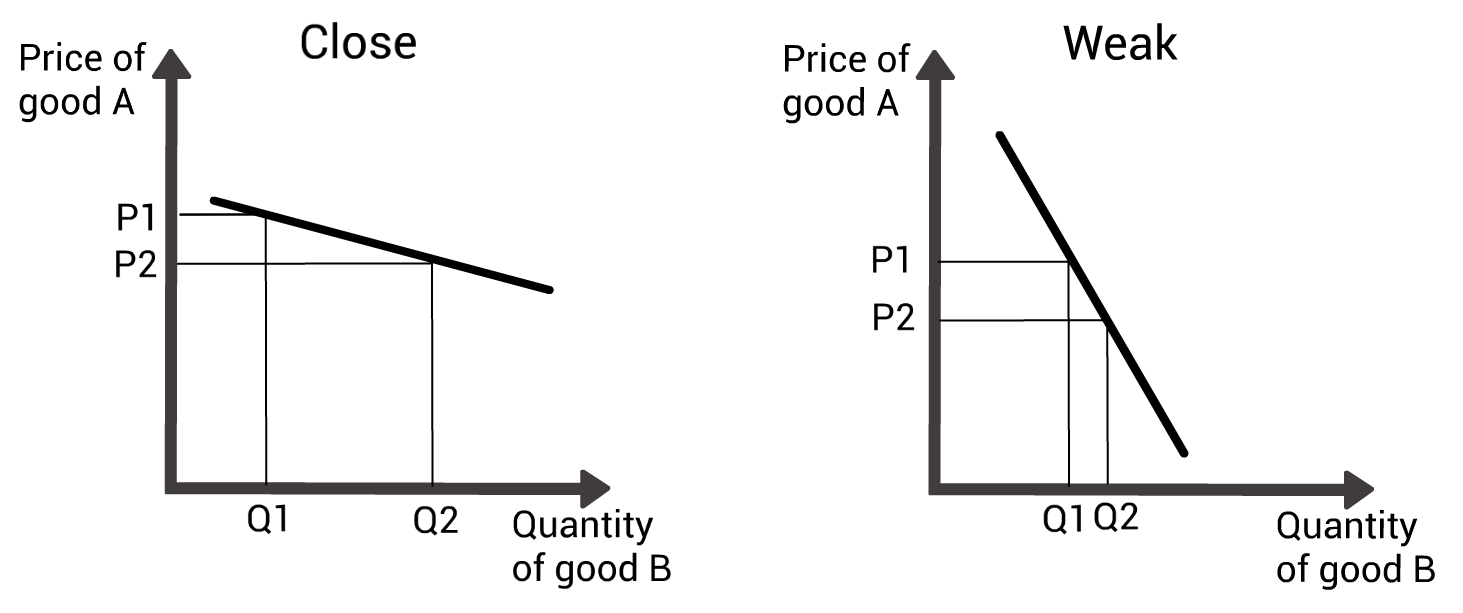 hight resolution of two graphs mapping out the price change of one good against the demand change for another