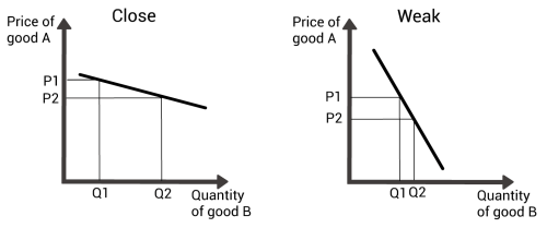 small resolution of two graphs mapping out the price change of one good against the demand change for another