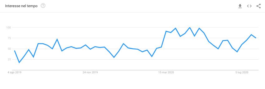 formazione online fonte google trends