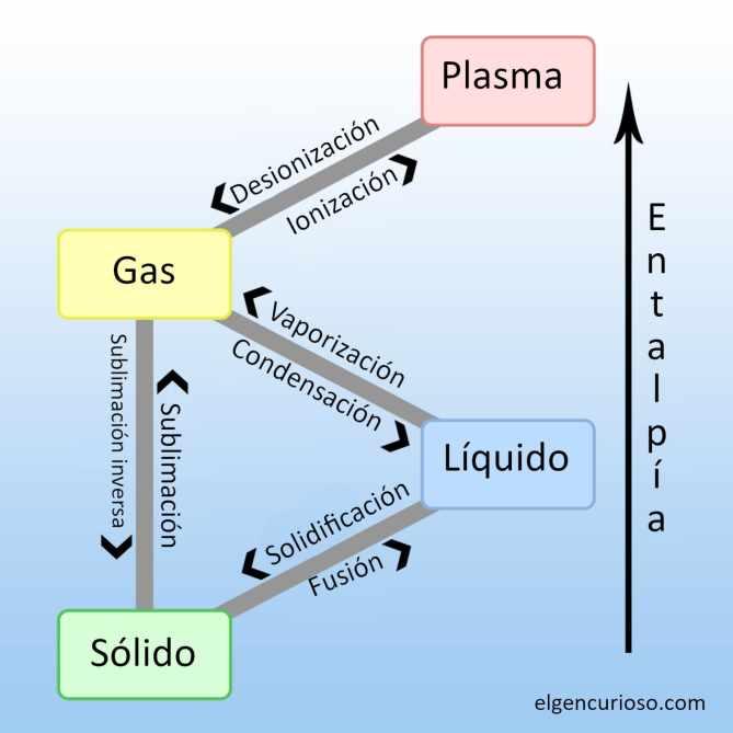 Los cambios de temperatura y presión pueden causar transiciones de fase entre estados de la materia.