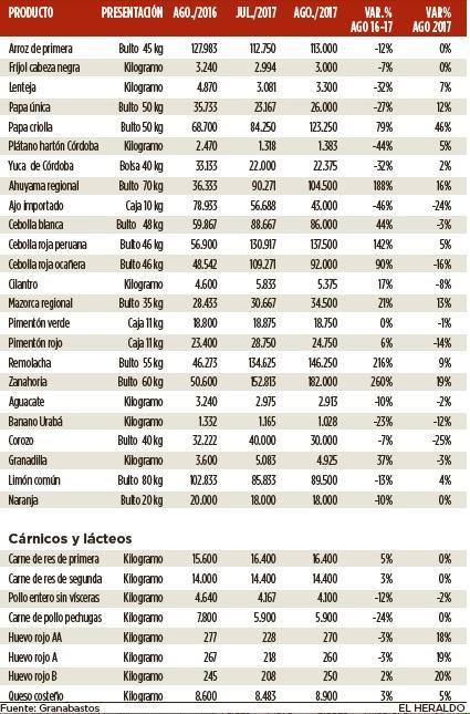 Variacin de precios de los principales productos  El Heraldo
