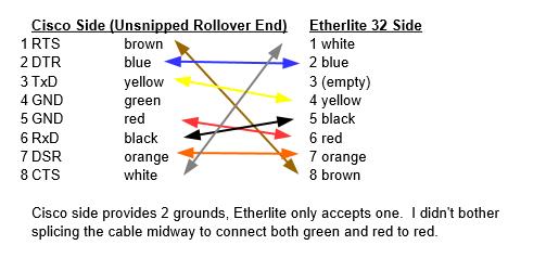 Rollover pinout for Digi Etherlite 32