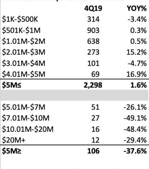 New York City Real Estate Numbers - 4th Quarter Miller Samuel / Elliman