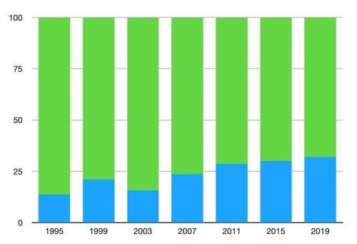 Porcentaje voto vasquismo Navarra 1995-2019
