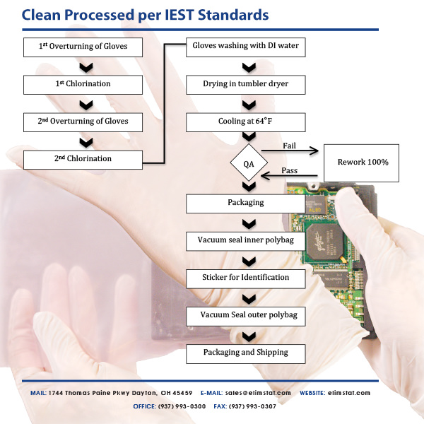 Clean Processing Gloves involves double chlorination and rinsing with DI (deionized) water.