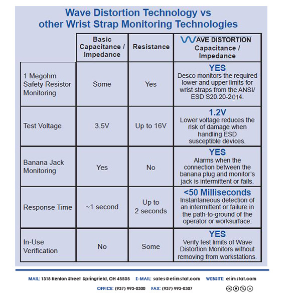 Wave Distortion Technology ESD  Monitors