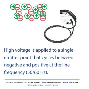 Alternating Current creates many positive and negative ions at line frequency (50/60 hertz)