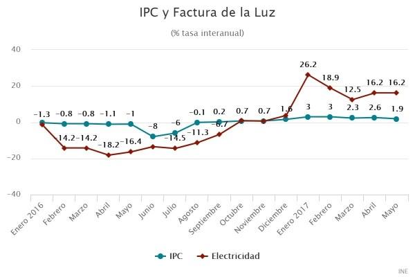 IPC y Factura de la Luz