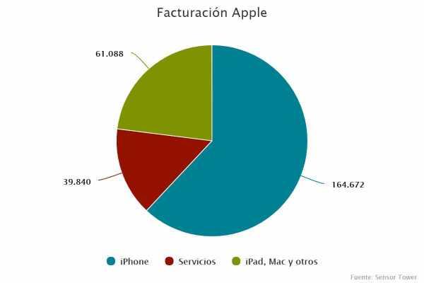Facturación Apple