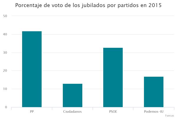 Porcentaje de voto de los jubilados por partidos en 2015