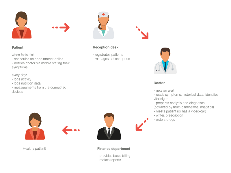 Clinical Workflow Automation: How To Integrate Multiple