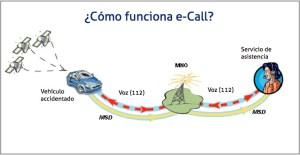 e-call