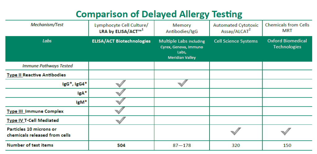 Lab Test Comparison | ELISA / ACT Biotechnologies