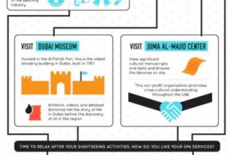 Discovering Dubai: From Sunrise to Sunset (One Day Itinerary Infographic)