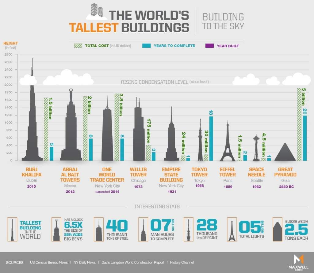 They Say Theyre Building Worlds Tallest >> Charting The Tallest Buildings In The World Side By Side Infographic