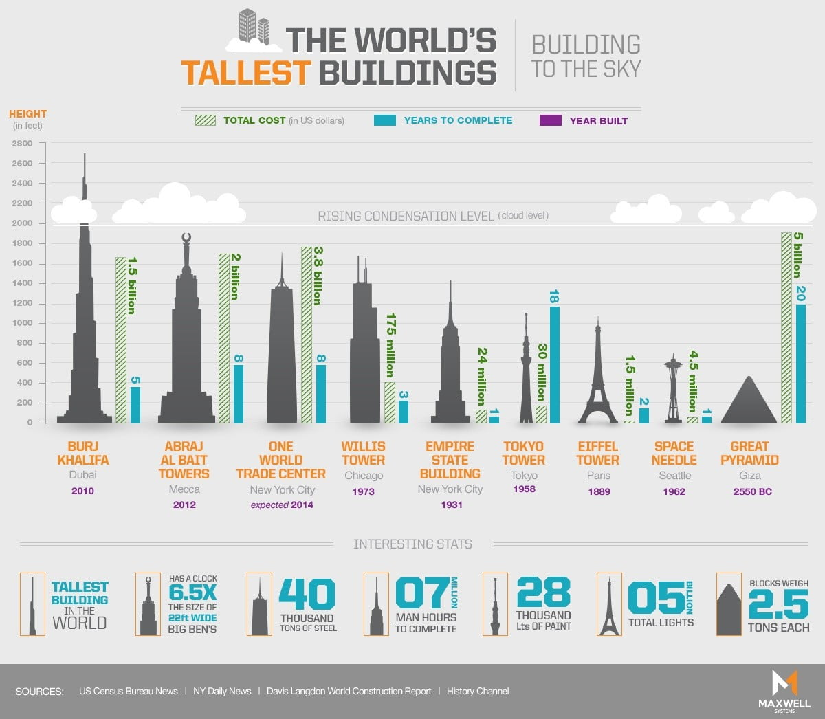 Charting the Tallest Buildings in the World Side by Side (infographic)