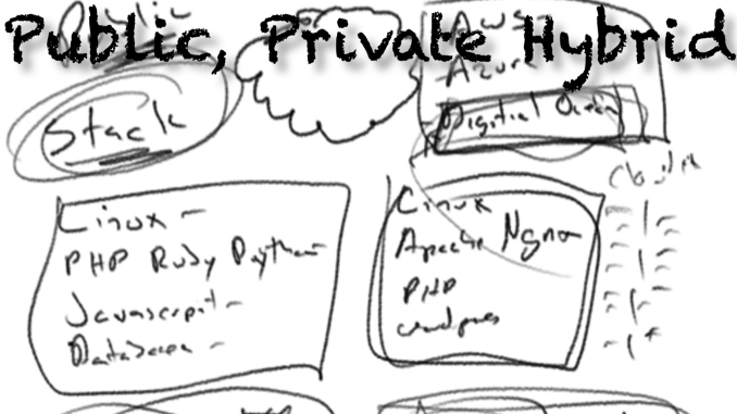 Cloud Computing – Public, Private and Hybrid Clouds