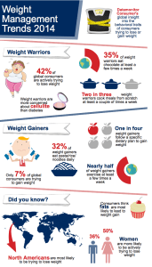 Datamonitor Weight Management Trends