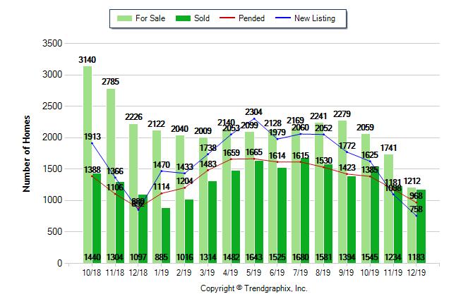 Sacramento County Housing Report for December 2019