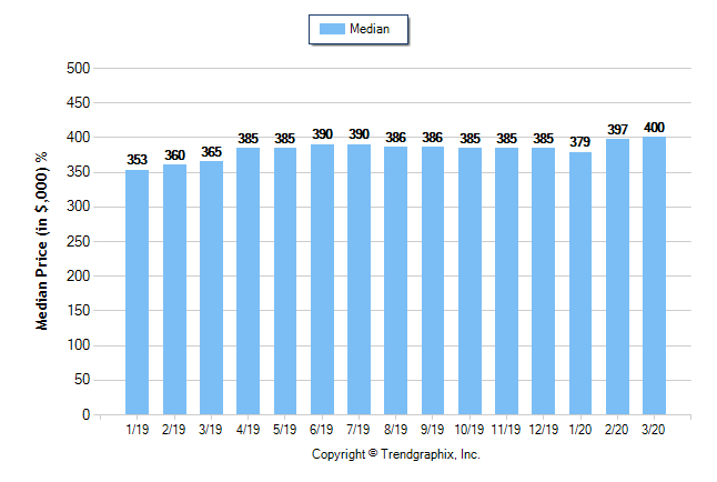 March 2020 Housing Statistics for Sacramento County