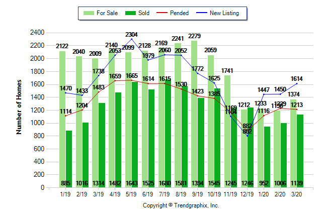 March 2020 Housing Statistics for Sacramento County