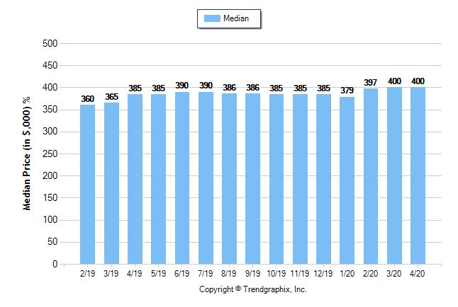 April 2020 Housing Statistics for Sacramento County