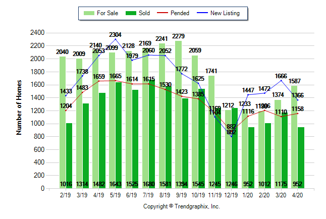 April 2020 Housing Statistics for Sacramento County