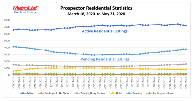 Metrolist Sacramento MLS Pending Sales March-May 2020