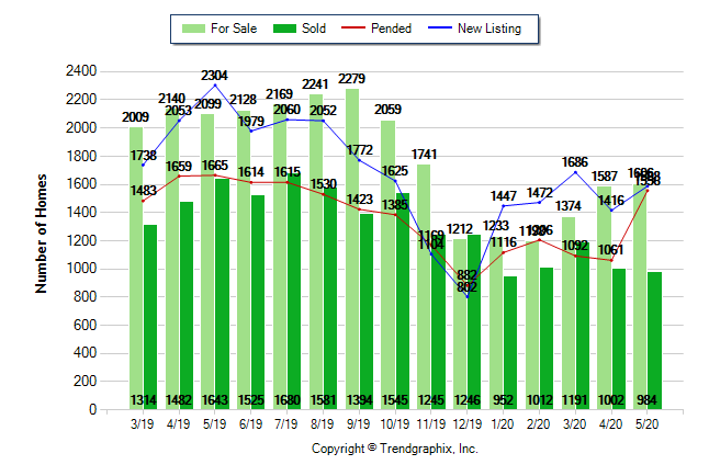 May 2020 Housing Report for Sacramento County