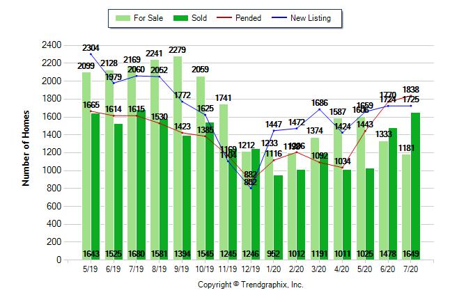 July 2020 Sacramento County Housing Market Update