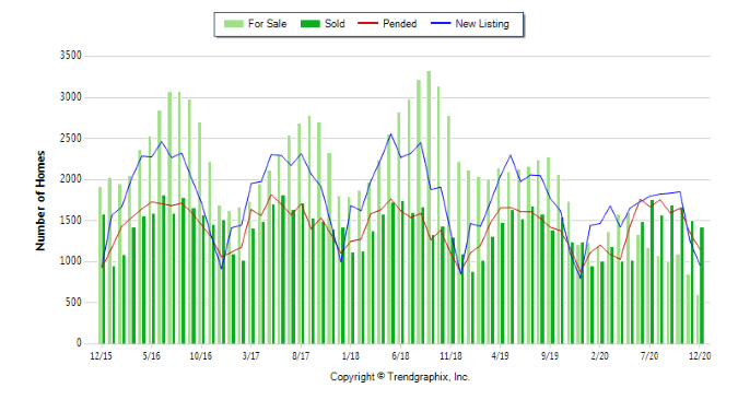 December 2020 Sacramento Housing Market Update